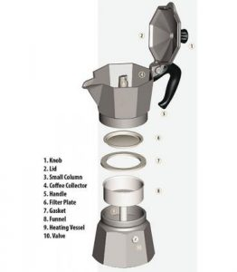 wat is een percolator